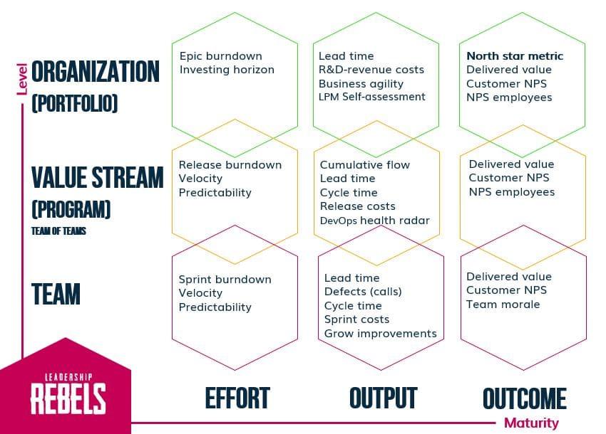 Balancing metrics on organizational level & maturity